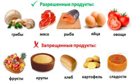 Кремлівська дієта
