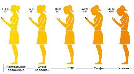 Чим ще може зашкодити смартфон