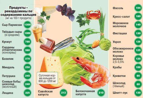 какие продукты надо есть чтобы похудеть ребенку